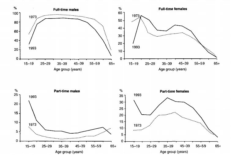 HSC English -Describing Graph and Chart